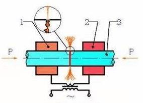 flash butt welding-schematic diagram
