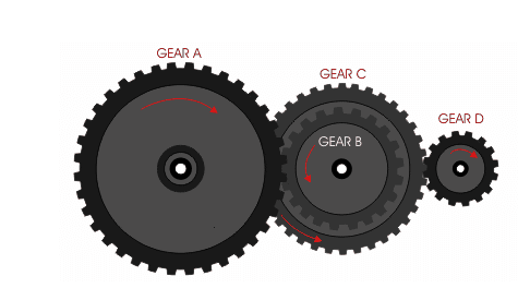 For multi-stage gear transmission