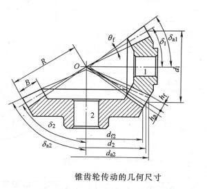 Geometry of bevel gear transmission