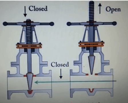 rising stem gate valve-open and closed position