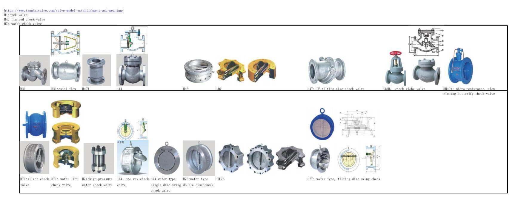 all types of check valve and structures -code names-photos